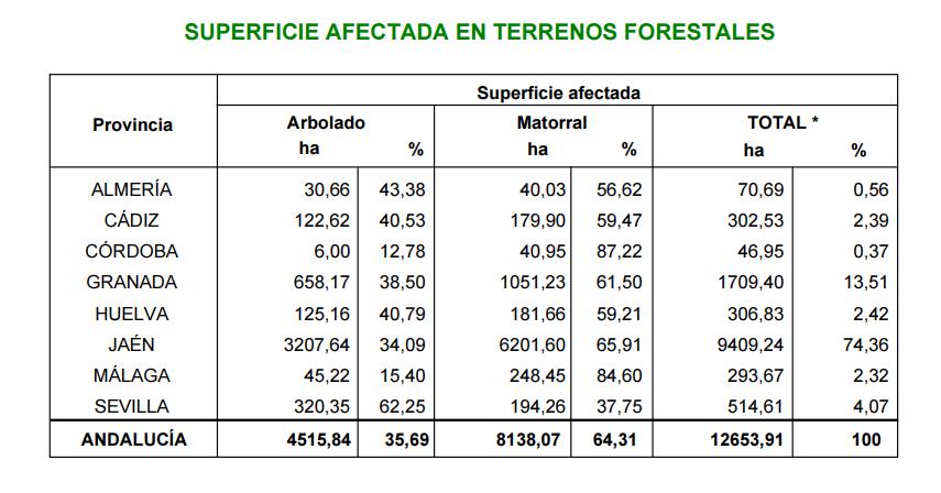 Estadistica INFOCA 2015 - Superficie afectada