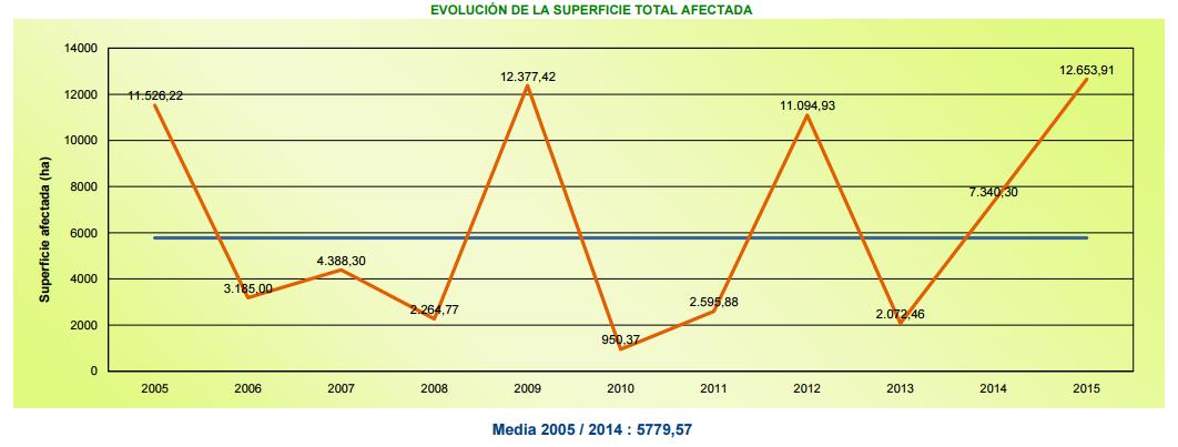Estadistica INFOCA 2015 - Evolución