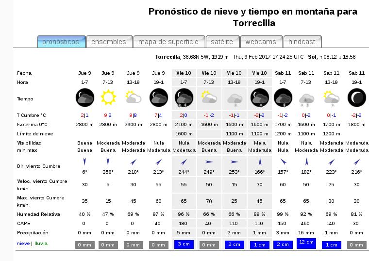 Predicción meteo de MeteoExploration.com para el pico Torrecilla
